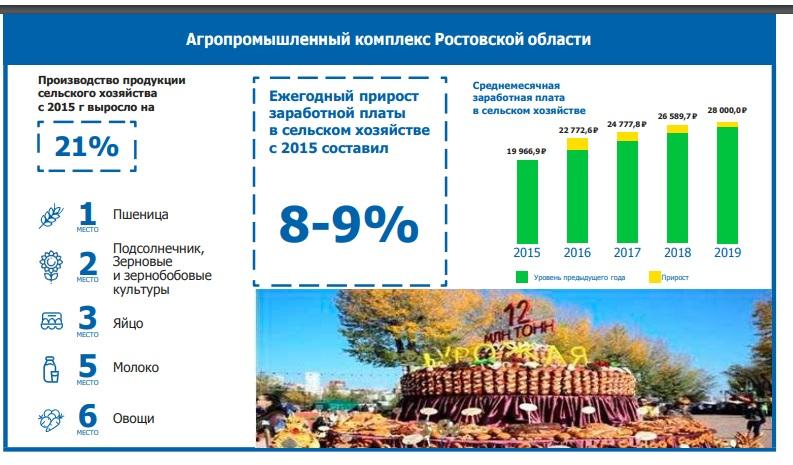 Донское село: лучшие результаты по стране