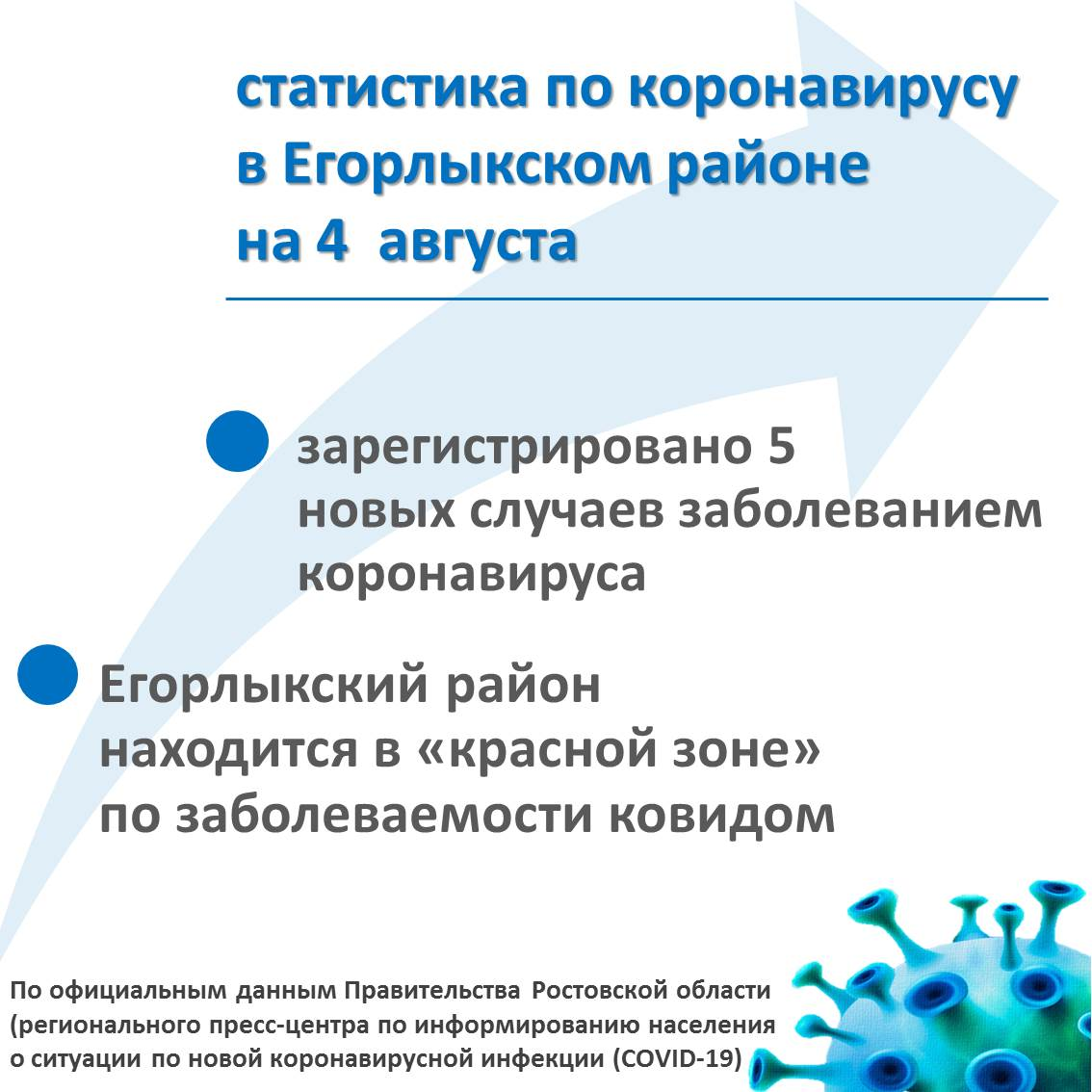 Статистика по коронавирусу в Егорлыкском районе на 4 августа